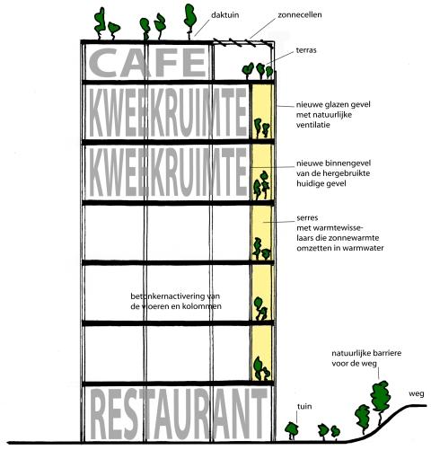 Aanpassing van kantoorgebouw de Schilde voor prijsvraag stadslandbouwdenhaag